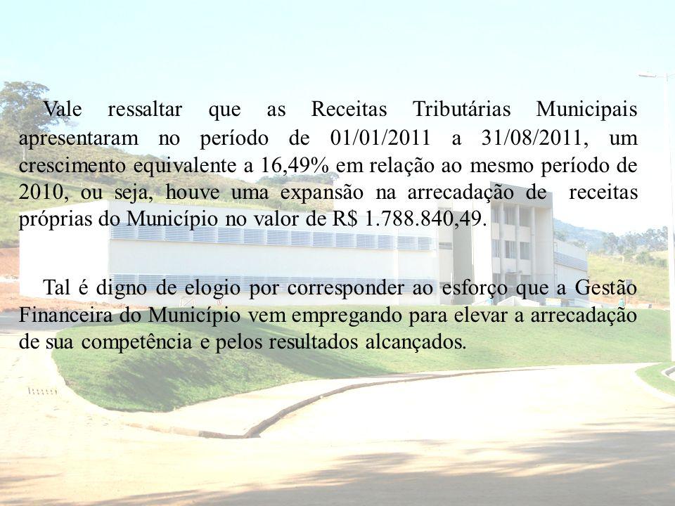 Vale ressaltar que as Receitas Tributárias Municipais apresentaram no período de 01/01/2011 a 31/08/2011, um crescimento equivalente a 16,49% em relação ao mesmo período de 2010, ou seja, houve uma expansão na arrecadação de receitas próprias do Município no valor de R$ 1.788.840,49.