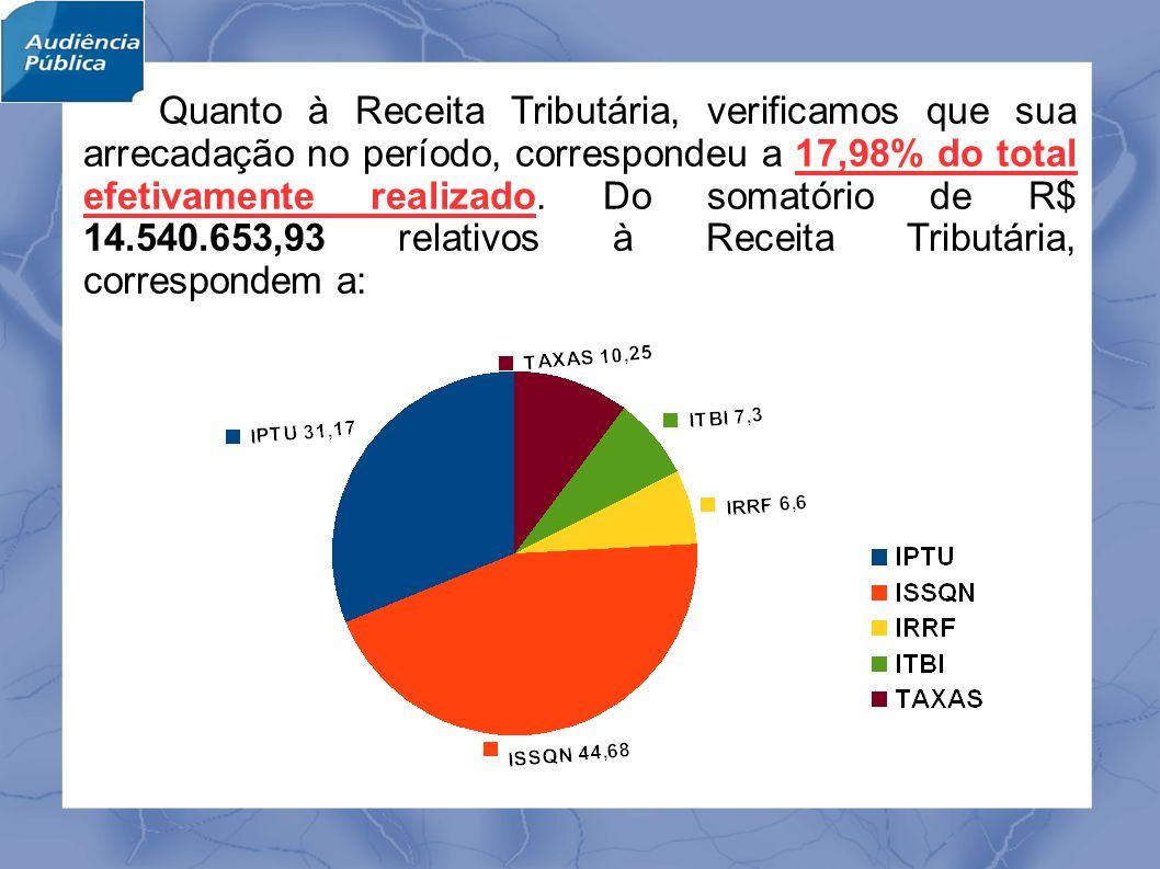 Quanto à Receita Tributária, verificamos que sua arrecadação no período, correspondeu a 17,98% do total efetivamente realizado.