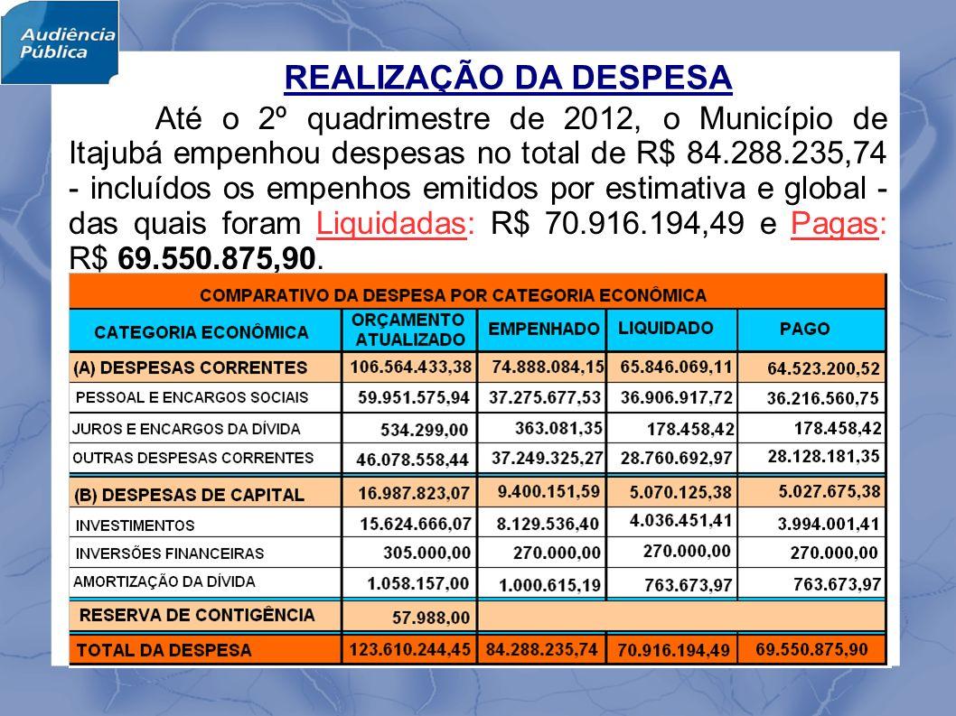 REALIZAÇÃO DA DESPESA Até o 2º quadrimestre de 2012, o Município de Itajubá empenhou despesas no total de R$ 84.288.235,74 - incluídos os empenhos emitidos por estimativa e global - das quais foram Liquidadas: R$ 70.916.194,49 e Pagas: R$ 69.550.875,90.