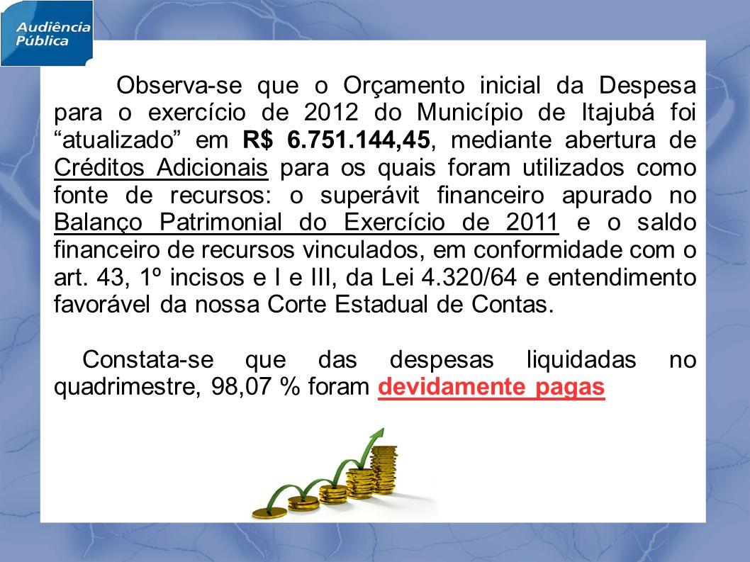 Observa-se que o Orçamento inicial da Despesa para o exercício de 2012 do Município de Itajubá foi atualizado em R$ 6.751.144,45, mediante abertura de Créditos Adicionais para os quais foram utilizados como fonte de recursos: o superávit financeiro apurado no Balanço Patrimonial do Exercício de 2011 e o saldo financeiro de recursos vinculados, em conformidade com o art.