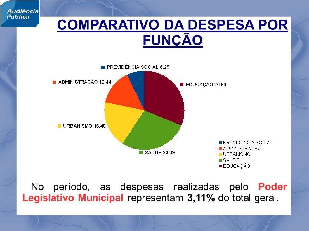 No período, as despesas realizadas pelo Poder Legislativo Municipal representam 3,11% do total geral.