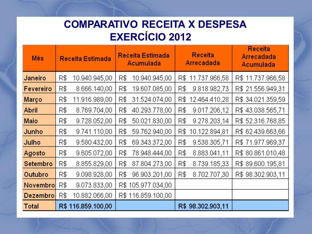 COMPARATIVO RECEITA X DESPESA EXERCÍCIO 2012