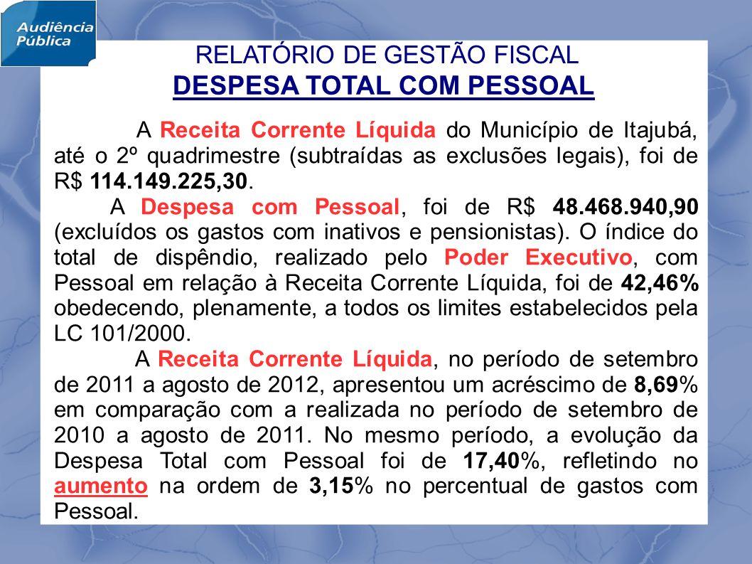 DESPESA TOTAL COM PESSOAL A Receita Corrente Líquida do Município de Itajubá, até o 2º quadrimestre (subtraídas as exclusões legais), foi de R$ 114.149.225,30.