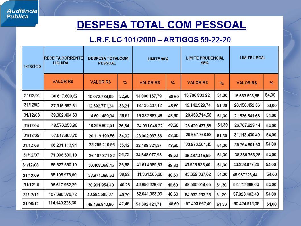 DESPESA TOTAL COM PESSOAL L.R.F. LC 101/2000 – ARTIGOS 59-22-20