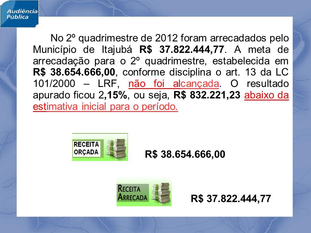 No 2º quadrimestre de 2012 foram arrecadados pelo Município de Itajubá R$ 37.822.444,77.
