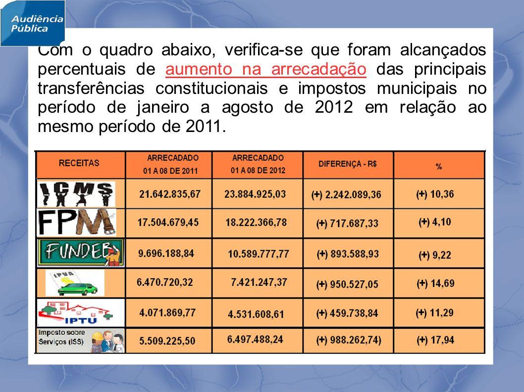 Com o quadro abaixo, verifica-se que foram alcançados percentuais de aumento na arrecadação das principais transferências constitucionais e impostos municipais no período de janeiro a agosto de 2012 em relação ao mesmo período de 2011.