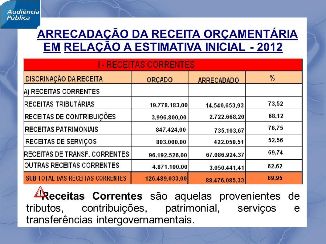 O Município de Itajubá até o 2º quadrimestre de 2012, apurou um Superávit Primário no valor de R$ 8.951.779,43, equivalente a 2,44% vezes maior que o resultado apurado no mesmo período do exercício de 2011.