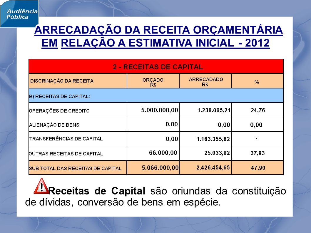 O valor da Dívida Fiscal Líquida do Município de Itajubá relativa ao 4º bimestre de 2012 foi de R$ (20.685.967,42), ou 8,41% superior ao mesmo período do bimestre anterior, convertendo-se num Resultado Nominal Positivo de R$ 1.898.643,88.