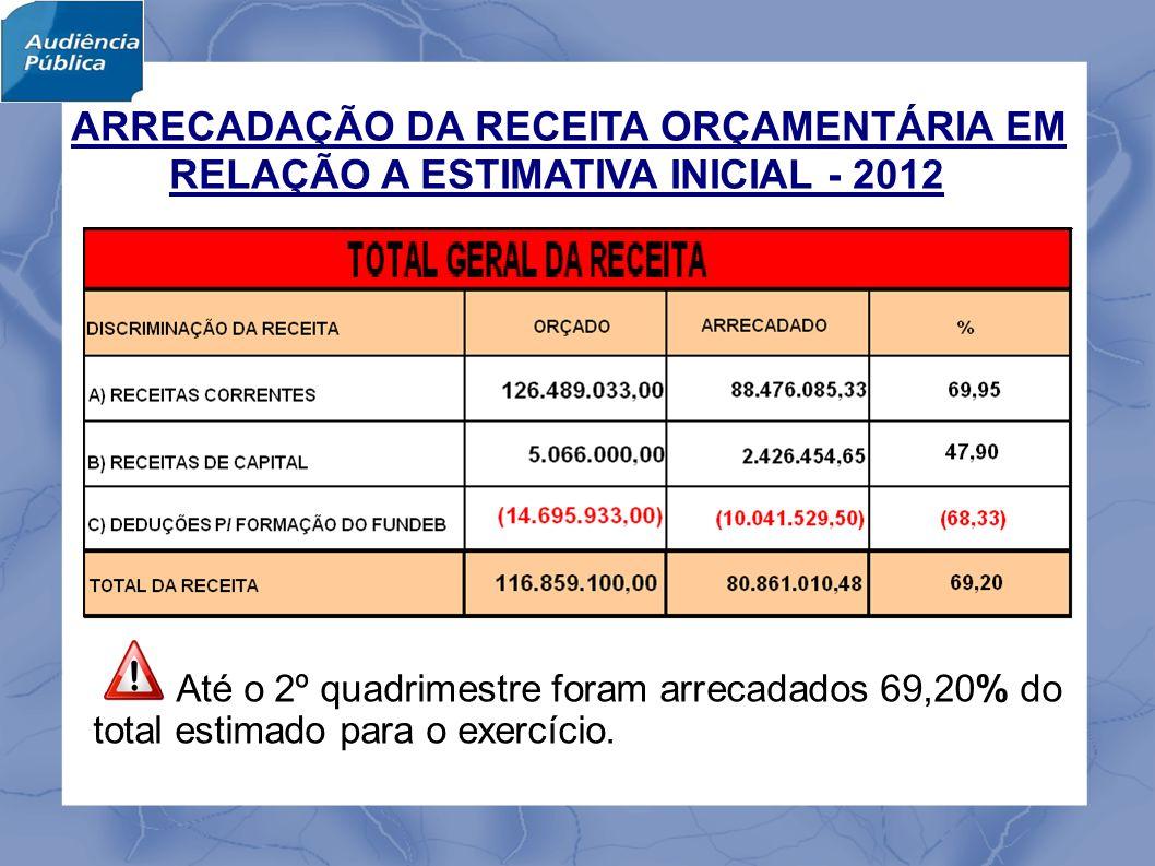 MAIORES DESTAQUES DA ARRECADAÇÃO Considerando-se o percentual realizado em relação à Receita Total até o 2º quadrimestre: