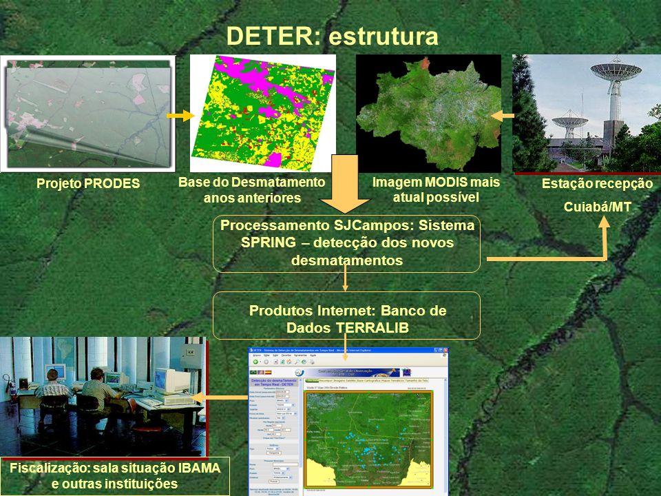 Estação recepção Cuiabá/MT Imagem MODIS mais atual possível Base do Desmatamento anos anteriores DETER: estrutura Projeto PRODES Processamento SJCampo