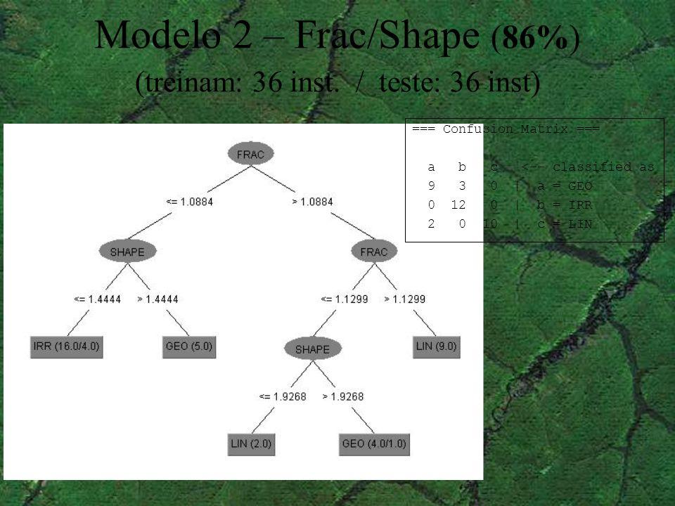 Modelo 2 – Frac/Shape (86%) (treinam: 36 inst. / teste: 36 inst) === Confusion Matrix === a b c <-- classified as 9 3 0 | a = GEO 0 12 0 | b = IRR 2 0