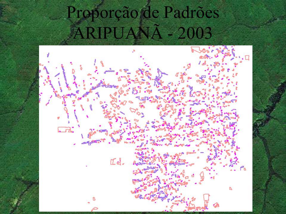 Proporção de Padrões ARIPUANÃ - 2003