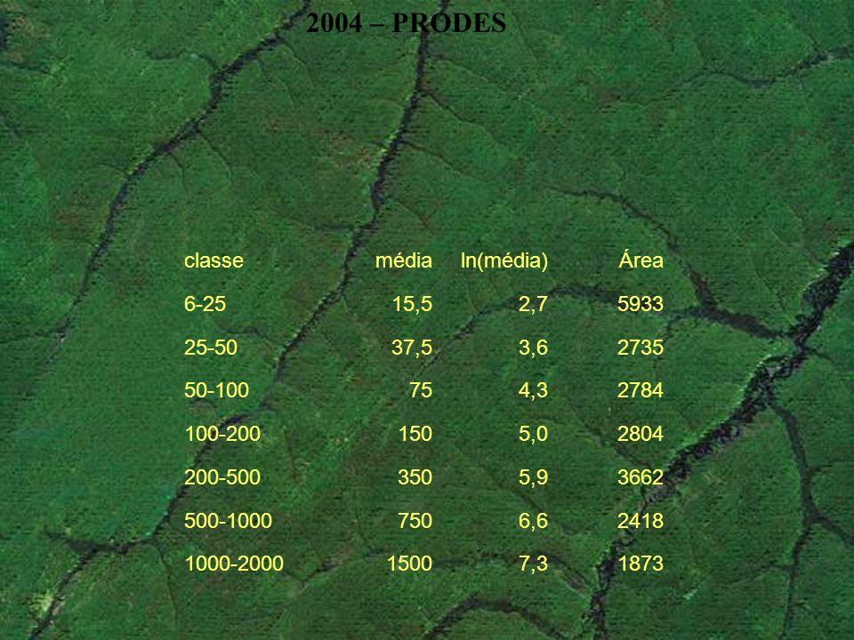 classemédialn(média)Área 6-2515,52,75933 25-5037,53,62735 50-100754,32784 100-2001505,02804 200-5003505,93662 500-10007506,62418 1000-200015007,31873
