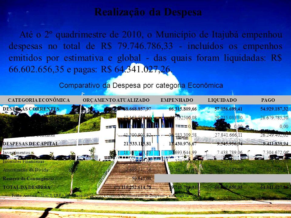 CATEGORIA ECONÔMICAORÇAMENTO ATUALIZADOEMPENHADOLIQUIDADOPAGO DESPESAS CORRENTES88.668.857,9766.315.809,6657.056.699,4154.929.187,32 Pessoal e Encargo