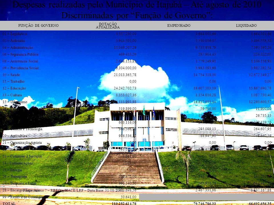 Despesas realizadas pelo Município de Itajubá – Até agosto de 2010 Discriminadas por Função de Governo: FUNÇÃO DE GOVERNO DOTAÇÃO ATUALIZADA EMPENHADO