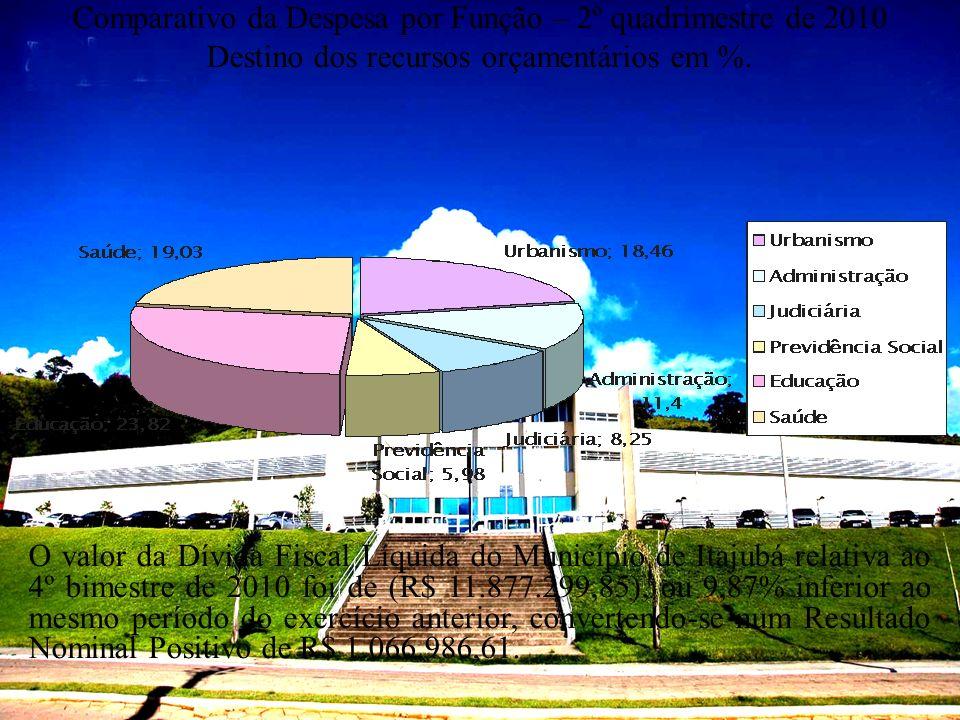 Comparativo da Despesa por Função – 2º quadrimestre de 2010 Destino dos recursos orçamentários em %. O valor da Dívida Fiscal Líquida do Município de