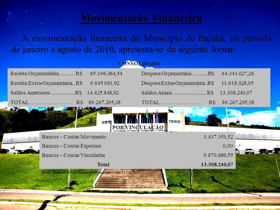 Movimentação Financeira A movimentação financeira do Município de Itajubá, no período de janeiro a agosto de 2010, apresenta-se da seguinte forma: CON