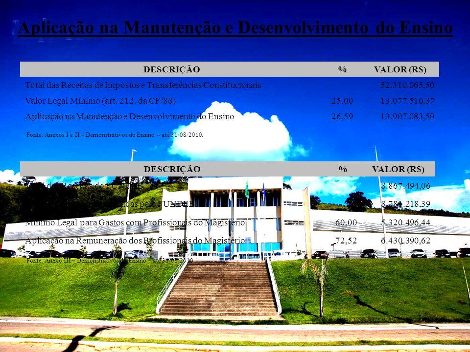 Aplicação na Manutenção e Desenvolvimento do Ensino DESCRIÇÃO%VALOR (R$) Total das Receitas de Impostos e Transferências Constitucionais 52.310.065,50