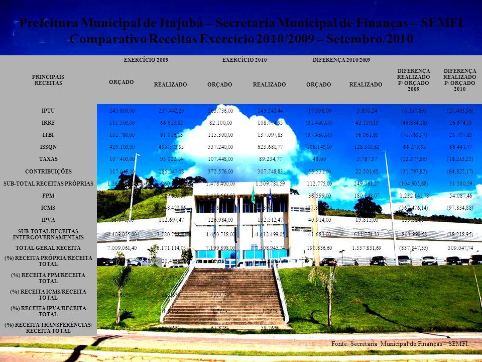 Prefeitura Municipal de Itajubá – Secretaria Municipal de Finanças – SEMFI Comparativo Receitas Exercício 2010/2009 – Setembro/2010 Fonte: Secretaria