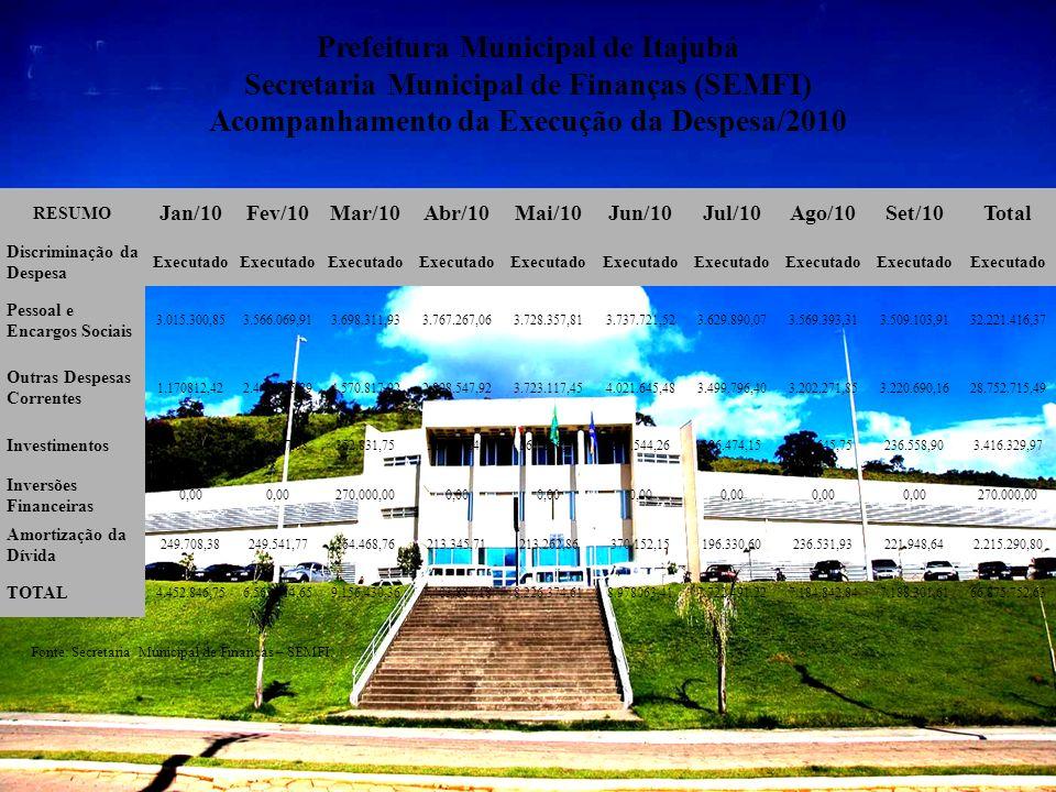 Prefeitura Municipal de Itajubá Secretaria Municipal de Finanças (SEMFI) Acompanhamento da Execução da Despesa/2010 Fonte: Secretaria Municipal de Fin