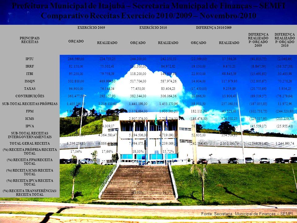 Prefeitura Municipal de Itajubá – Secretaria Municipal de Finanças – SEMFI Comparativo Receitas Exercício 2010/2009 – Novembro/2010 PRINCIPAIS RECEITA