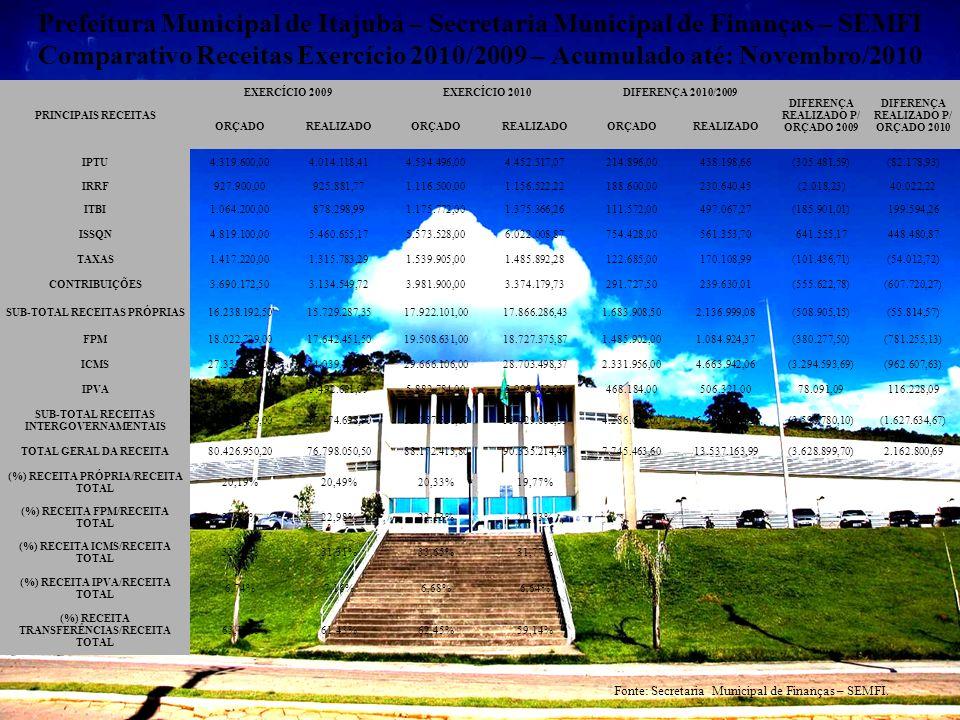 Prefeitura Municipal de Itajubá – Secretaria Municipal de Finanças – SEMFI Comparativo Receitas Exercício 2010/2009 – Acumulado até: Novembro/2010 PRI