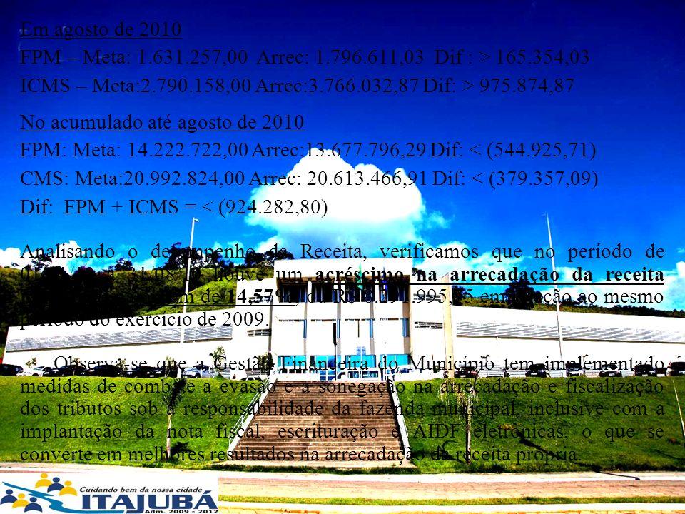 Em agosto de 2010 FPM – Meta: 1.631.257,00 Arrec: 1.796.611,03 Dif : > 165.354,03 ICMS – Meta:2.790.158,00 Arrec:3.766.032,87 Dif: > 975.874,87 No acu