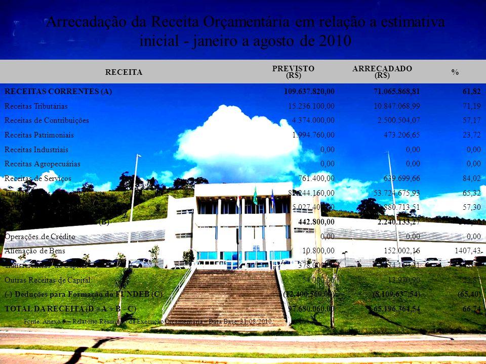 Arrecadação da Receita Orçamentária em relação a estimativa inicial - janeiro a agosto de 2010 RECEITA PREVISTO (R$) ARRECADADO (R$) % RECEITAS CORREN