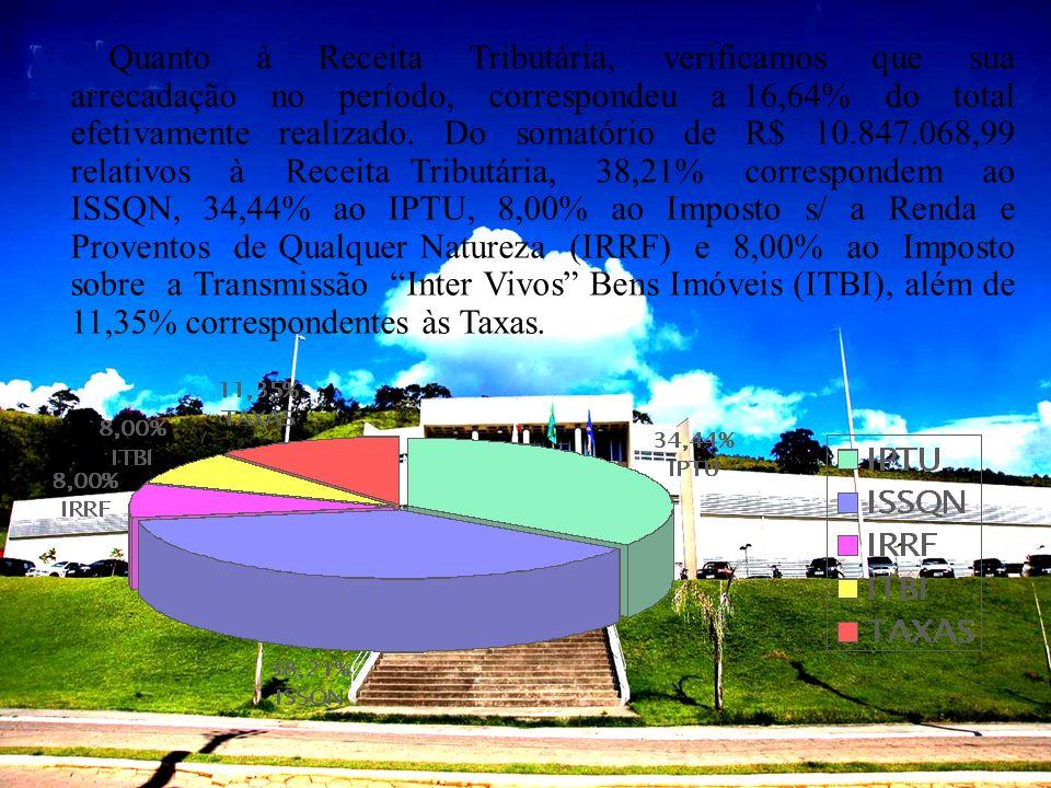 Quanto à Receita Tributária, verificamos que sua arrecadação no período, correspondeu a 16,64% do total efetivamente realizado. Do somatório de R$ 10.