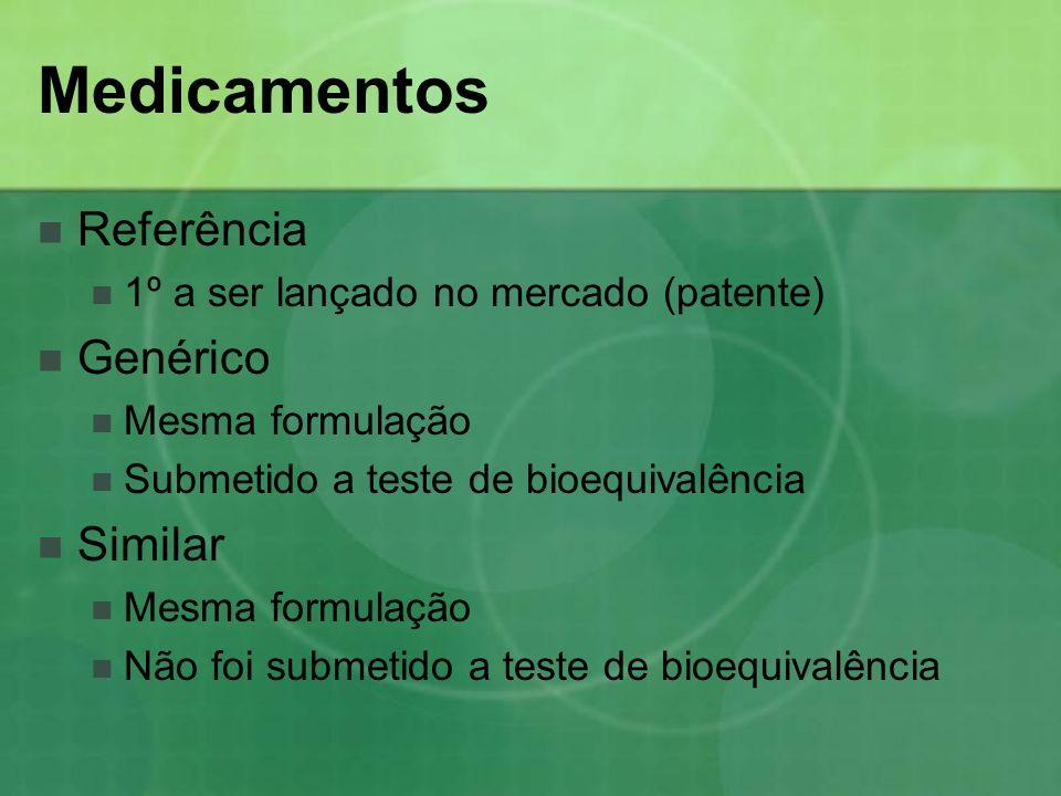 Medicamentos Referência 1º a ser lançado no mercado (patente) Genérico Mesma formulação Submetido a teste de bioequivalência Similar Mesma formulação
