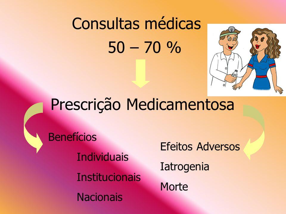 Consultas médicas 50 – 70 % Prescrição Medicamentosa Benefícios Individuais Institucionais Nacionais Efeitos Adversos Iatrogenia Morte