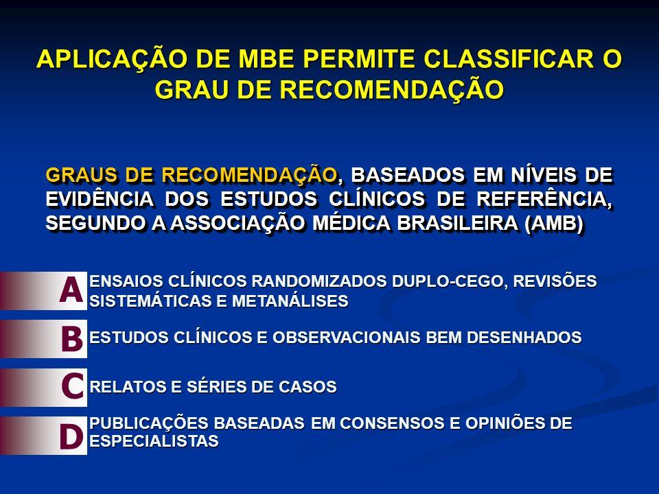 APLICAÇÃO DE MBE PERMITE CLASSIFICAR O GRAU DE RECOMENDAÇÃO GRAUS DE RECOMENDAÇÃO, BASEADOS EM NÍVEIS DE EVIDÊNCIA DOS ESTUDOS CLÍNICOS DE REFERÊNCIA, SEGUNDO A ASSOCIAÇÃO MÉDICA BRASILEIRA (AMB) A B C D ENSAIOS CLÍNICOS RANDOMIZADOS DUPLO-CEGO, REVISÕES SISTEMÁTICAS E METANÁLISES ESTUDOS CLÍNICOS E OBSERVACIONAIS BEM DESENHADOS RELATOS E SÉRIES DE CASOS PUBLICAÇÕES BASEADAS EM CONSENSOS E OPINIÕES DE ESPECIALISTAS