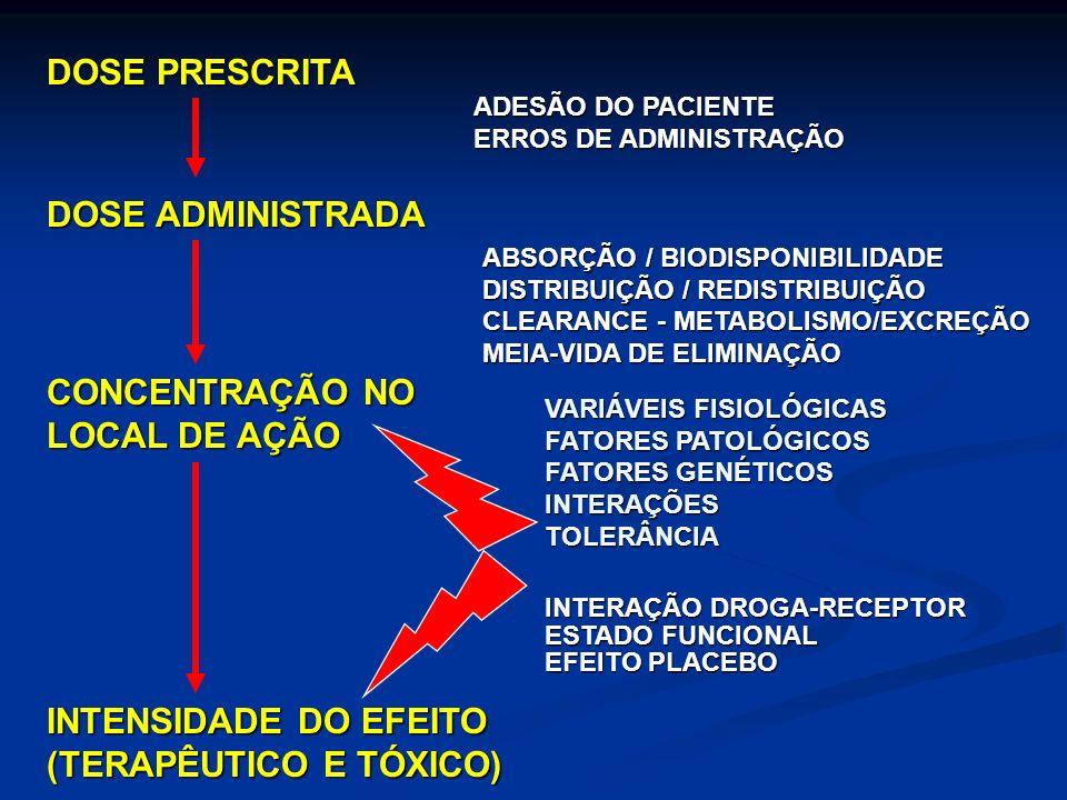 DOSE PRESCRITA DOSE ADMINISTRADA CONCENTRAÇÃO NO LOCAL DE AÇÃO INTENSIDADE DO EFEITO (TERAPÊUTICO E TÓXICO) ADESÃO DO PACIENTE ERROS DE ADMINISTRAÇÃO ABSORÇÃO / BIODISPONIBILIDADE DISTRIBUIÇÃO / REDISTRIBUIÇÃO CLEARANCE - METABOLISMO/EXCREÇÃO MEIA-VIDA DE ELIMINAÇÃO VARIÁVEIS FISIOLÓGICAS FATORES PATOLÓGICOS FATORES GENÉTICOS INTERAÇÕESTOLERÂNCIA INTERAÇÃO DROGA-RECEPTOR ESTADO FUNCIONAL EFEITO PLACEBO