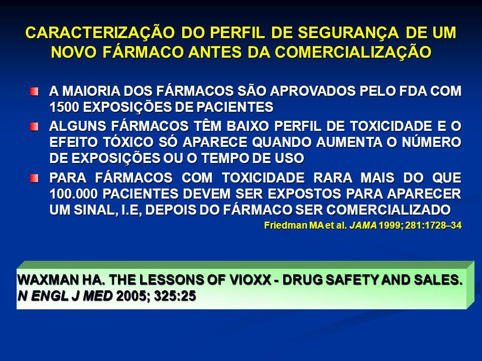 CARACTERIZAÇÃO DO PERFIL DE SEGURANÇA DE UM NOVO FÁRMACO ANTES DA COMERCIALIZAÇÃO A MAIORIA DOS FÁRMACOS SÃO APROVADOS PELO FDA COM 1500 EXPOSIÇÕES DE PACIENTES ALGUNS FÁRMACOS TÊM BAIXO PERFIL DE TOXICIDADE E O EFEITO TÓXICO SÓ APARECE QUANDO AUMENTA O NÚMERO DE EXPOSIÇÕES OU O TEMPO DE USO PARA FÁRMACOS COM TOXICIDADE RARA MAIS DO QUE 100.000 PACIENTES DEVEM SER EXPOSTOS PARA APARECER UM SINAL, I.E, DEPOIS DO FÁRMACO SER COMERCIALIZADO Friedman MA et al.