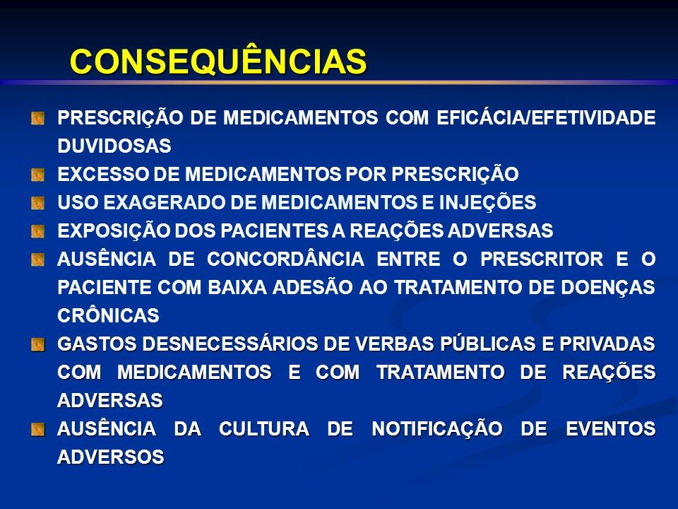 CONSEQUÊNCIAS PRESCRIÇÃO DE MEDICAMENTOS COM EFICÁCIA/EFETIVIDADE DUVIDOSAS EXCESSO DE MEDICAMENTOS POR PRESCRIÇÃO USO EXAGERADO DE MEDICAMENTOS E INJEÇÕES EXPOSIÇÃO DOS PACIENTES A REAÇÕES ADVERSAS AUSÊNCIA DE CONCORDÂNCIA ENTRE O PRESCRITOR E O PACIENTE COM BAIXA ADESÃO AO TRATAMENTO DE DOENÇAS CRÔNICAS GASTOS DESNECESSÁRIOS DE VERBAS PÚBLICAS E PRIVADAS COM MEDICAMENTOS E COM TRATAMENTO DE REAÇÕES ADVERSAS AUSÊNCIA DA CULTURA DE NOTIFICAÇÃO DE EVENTOS ADVERSOS