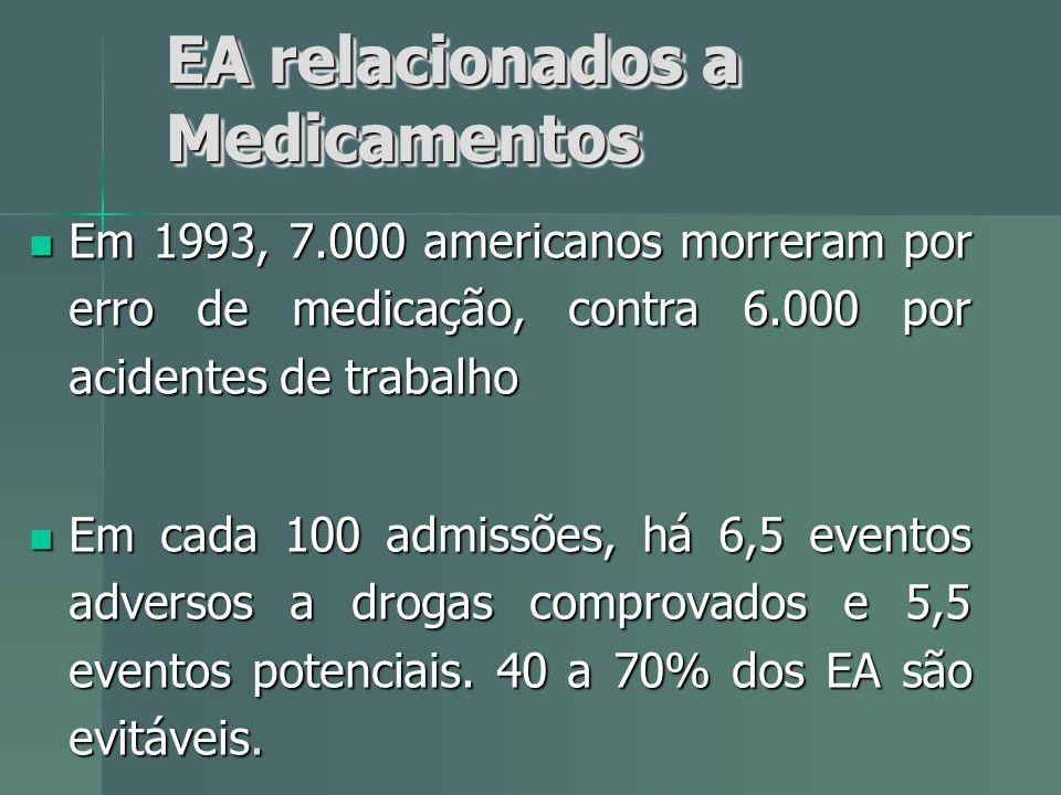 Em 1993, 7.000 americanos morreram por erro de medicação, contra 6.000 por acidentes de trabalho Em 1993, 7.000 americanos morreram por erro de medica