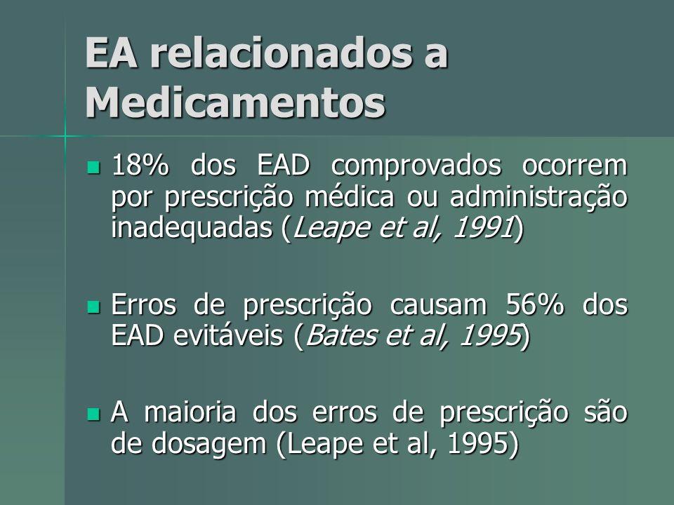 18% dos EAD comprovados ocorrem por prescrição médica ou administração inadequadas (Leape et al, 1991) 18% dos EAD comprovados ocorrem por prescrição