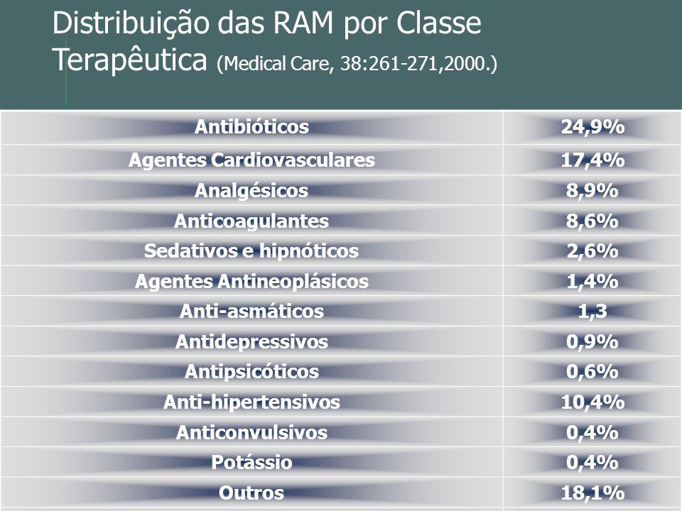 Distribuição das RAM por Classe Terapêutica (Medical Care, 38:261-271,2000.) Antibióticos24,9% Agentes Cardiovasculares17,4% Analgésicos8,9% Anticoagu
