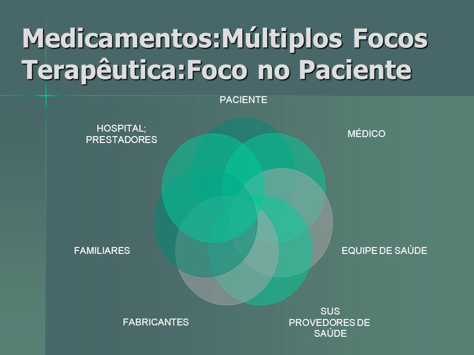 Medicamentos:Múltiplos Focos Terapêutica:Foco no Paciente PACIENTE MÉDICO EQUIPE DE SAÚDE SUS PROVEDORES DE SAÚDE FABRICANTES FAMILIARES HOSPITAL; PRE