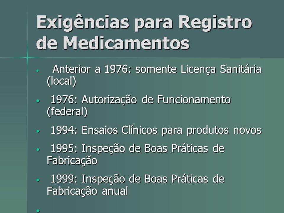 Exigências para Registro de Medicamentos Anterior a 1976: somente Licença Sanitária (local) Anterior a 1976: somente Licença Sanitária (local) 1976: A