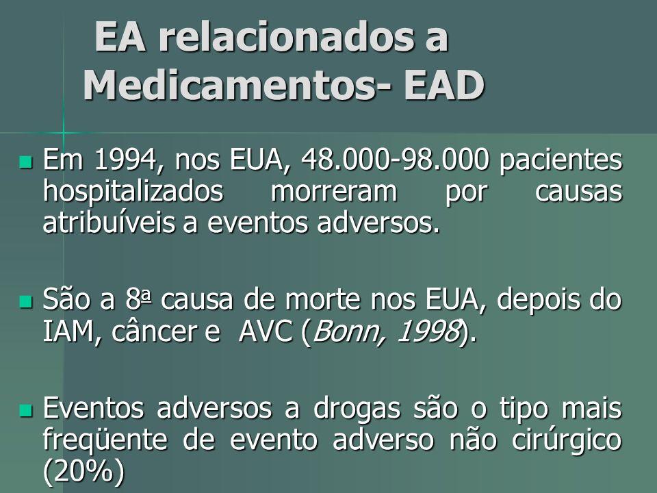 EA relacionados a Medicamentos- EAD EA relacionados a Medicamentos- EAD Em 1994, nos EUA, 48.000-98.000 pacientes hospitalizados morreram por causas a