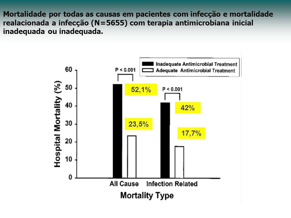 Mortalidade por todas as causas em pacientes com infecção e mortalidade realacionada a infecção (N=5655) com terapia antimicrobiana inicial inadequada