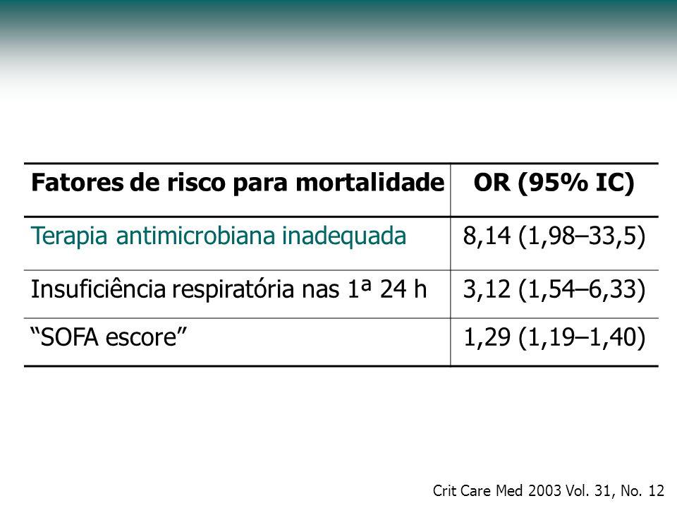Fatores de risco para mortalidadeOR (95% IC) Terapia antimicrobiana inadequada8,14 (1,98–33,5) Insuficiência respiratória nas 1ª 24 h3,12 (1,54–6,33)