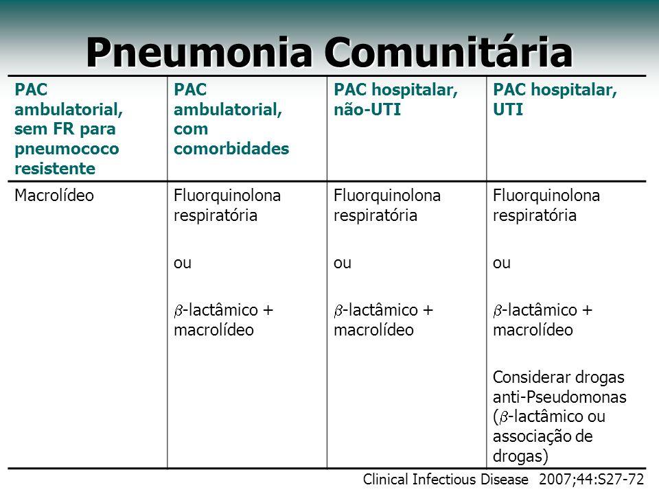 Pneumonia Comunitária PAC ambulatorial, sem FR para pneumococo resistente PAC ambulatorial, com comorbidades PAC hospitalar, não-UTI PAC hospitalar, U