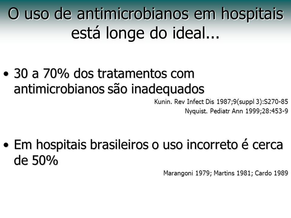 O uso de antimicrobianos em hospitais está longe do ideal... 30 a 70% dos tratamentos com antimicrobianos são inadequados30 a 70% dos tratamentos com