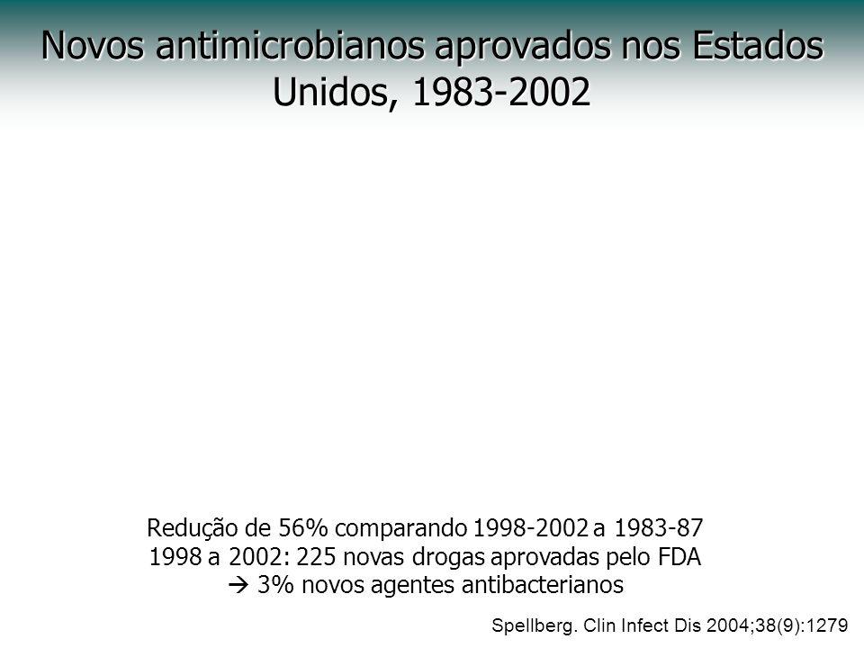 Novos antimicrobianos aprovados nos Estados Unidos, 1983-2002 Redução de 56% comparando 1998-2002 a 1983-87 1998 a 2002: 225 novas drogas aprovadas pe