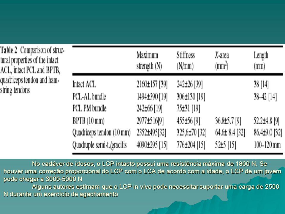 No cadáver de idosos, o LCP intacto possui uma resistência máxima de 1800 N. Se houver uma correção proporcional do LCP com o LCA de acordo com a idad