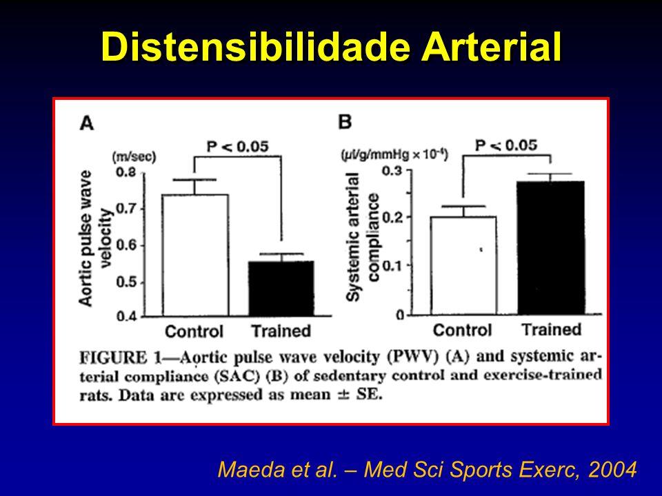 Distensibilidade Arterial Maeda et al. – Med Sci Sports Exerc, 2004
