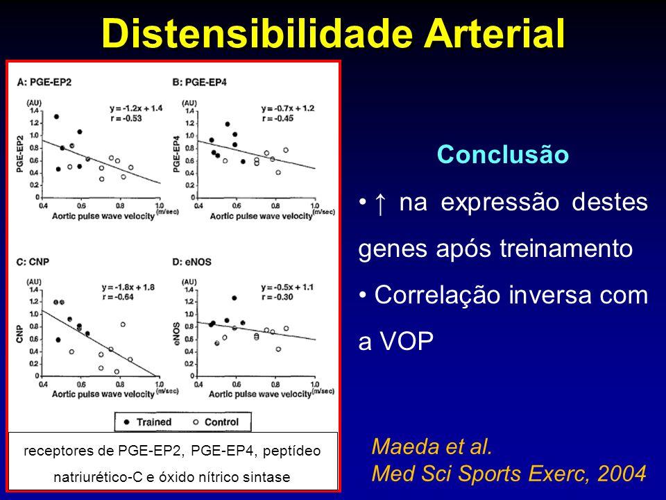 Distensibilidade Arterial Maeda et al. Med Sci Sports Exerc, 2004 Conclusão na expressão destes genes após treinamento Correlação inversa com a VOP re