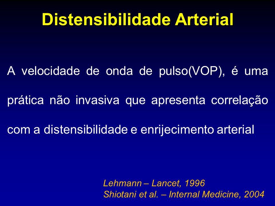 A velocidade de onda de pulso(VOP), é uma prática não invasiva que apresenta correlação com a distensibilidade e enrijecimento arterial Distensibilidade Arterial Lehmann – Lancet, 1996 Shiotani et al.